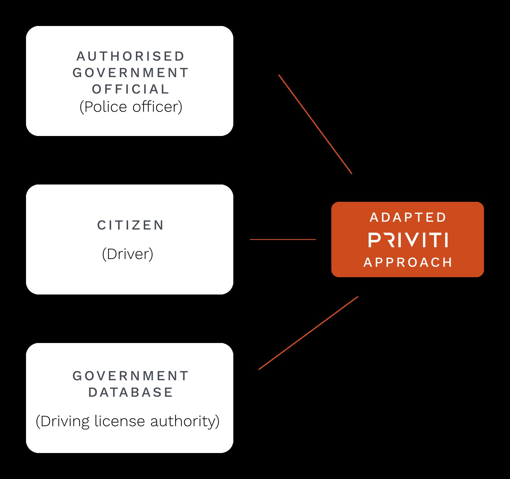 Priviti-Government graphic@3x